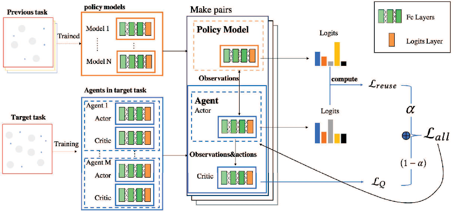 Figure 2 for KnowRU: Knowledge Reusing via Knowledge Distillation in Multi-agent Reinforcement Learning