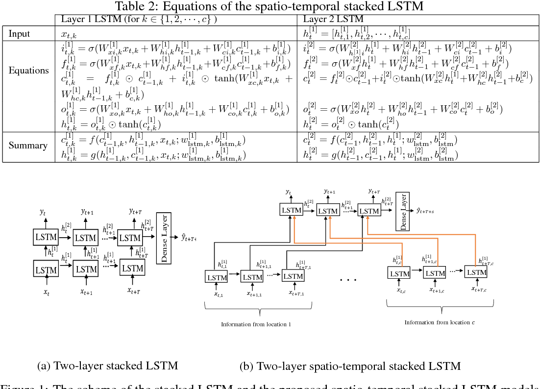 Figure 2 for Spatio-temporal Stacked LSTM for Temperature Prediction in Weather Forecasting