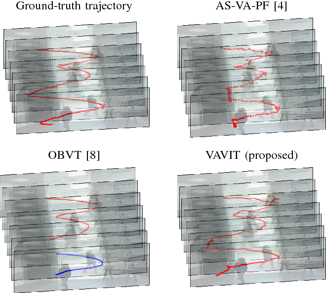 Figure 3 for Variational Bayesian Inference for Audio-Visual Tracking of Multiple Speakers
