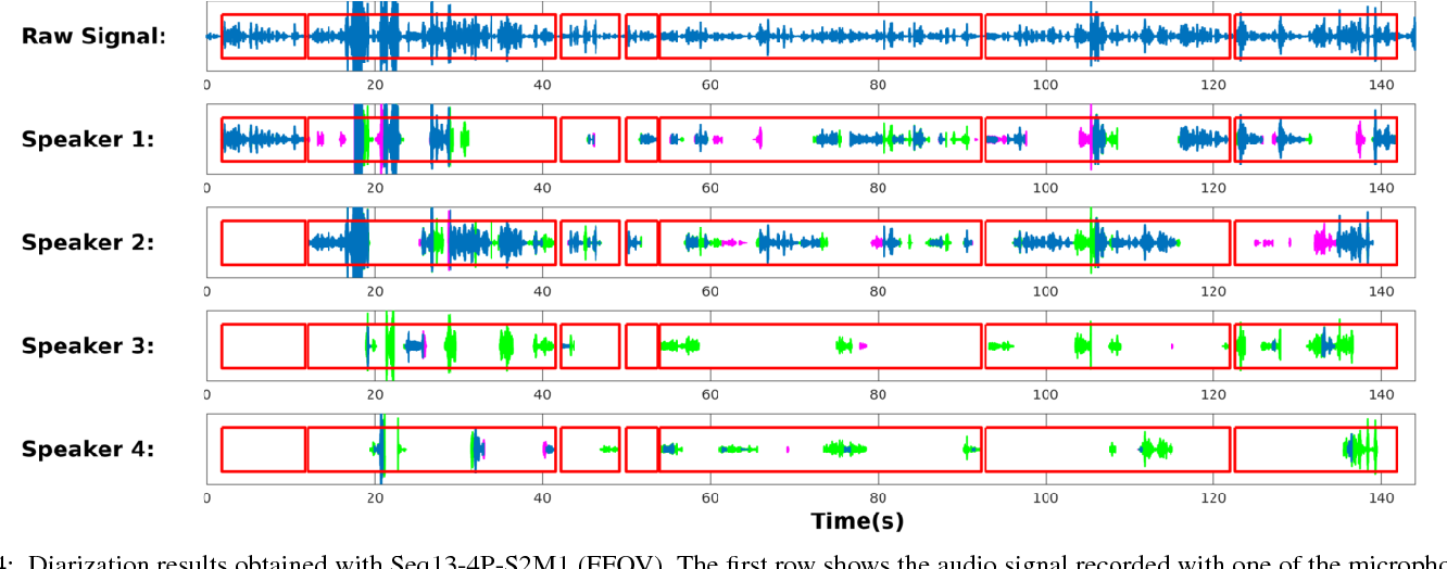 Figure 4 for Variational Bayesian Inference for Audio-Visual Tracking of Multiple Speakers