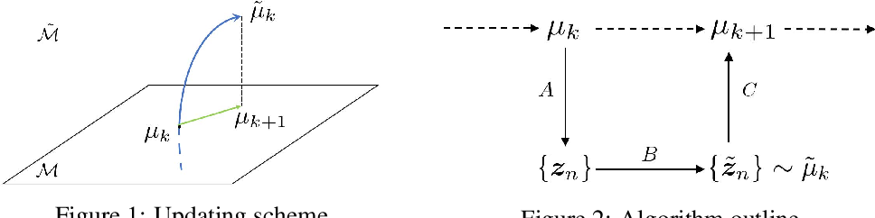 Figure 1 for Straight-Through Estimator as Projected Wasserstein Gradient Flow