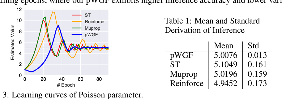 Figure 2 for Straight-Through Estimator as Projected Wasserstein Gradient Flow