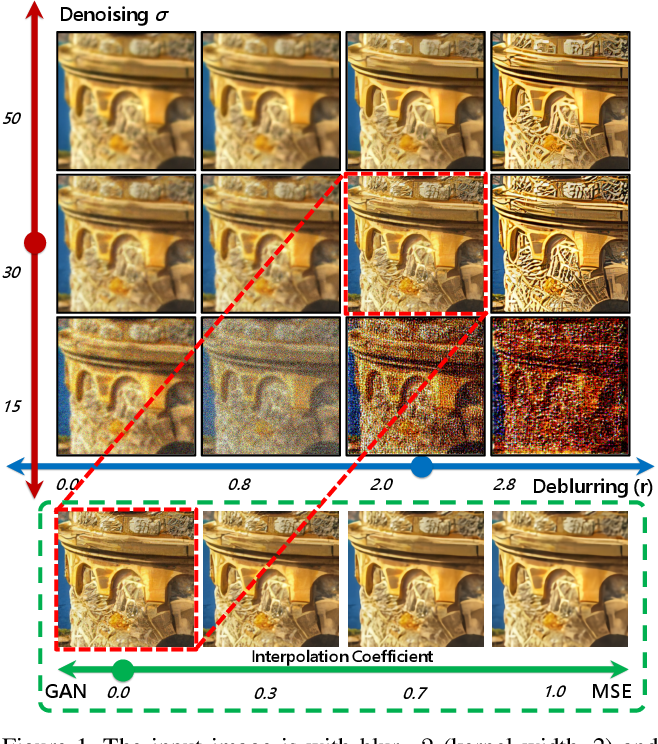 Figure 1 for Toward Interactive Modulation for Photo-Realistic Image Restoration
