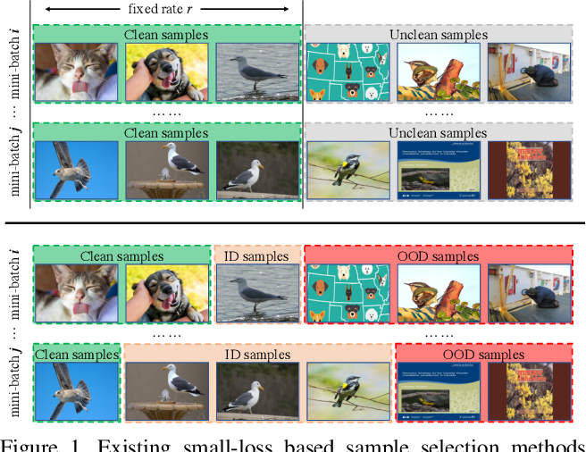 Figure 1 for Jo-SRC: A Contrastive Approach for Combating Noisy Labels
