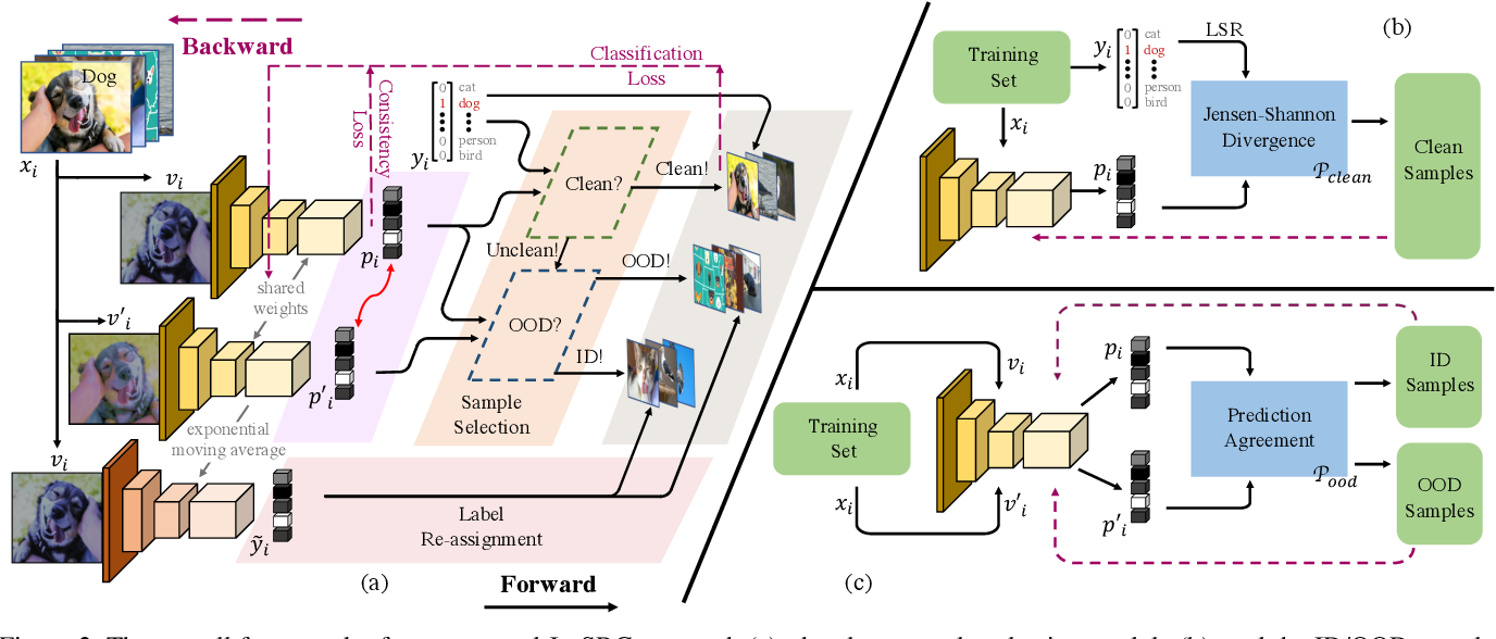Figure 3 for Jo-SRC: A Contrastive Approach for Combating Noisy Labels