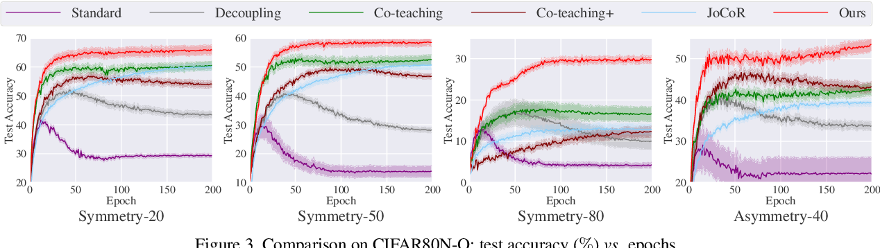 Figure 4 for Jo-SRC: A Contrastive Approach for Combating Noisy Labels