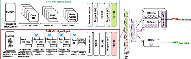Figure 2 for ASR Performance Prediction on Unseen Broadcast Programs using Convolutional Neural Networks
