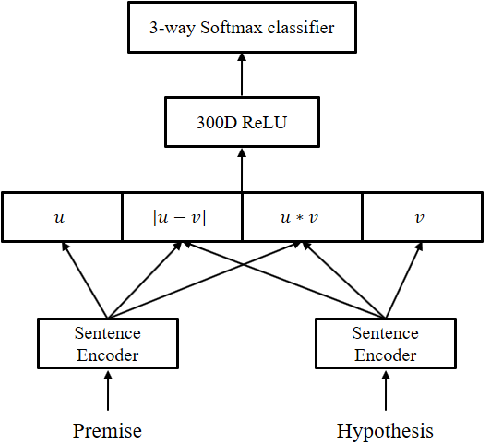 Figure 1 for Distance-based Self-Attention Network for Natural Language Inference