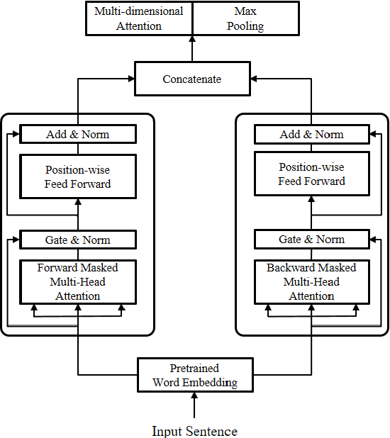 Figure 3 for Distance-based Self-Attention Network for Natural Language Inference