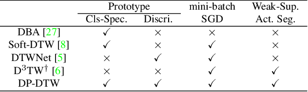 Figure 2 for Learning Discriminative Prototypes with Dynamic Time Warping