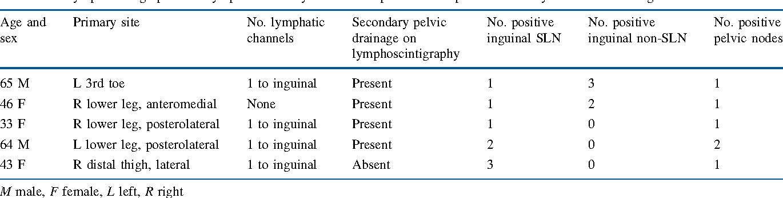 Inguinopelvic Lymphadenectomy Following Positive Inguinal Sentinel