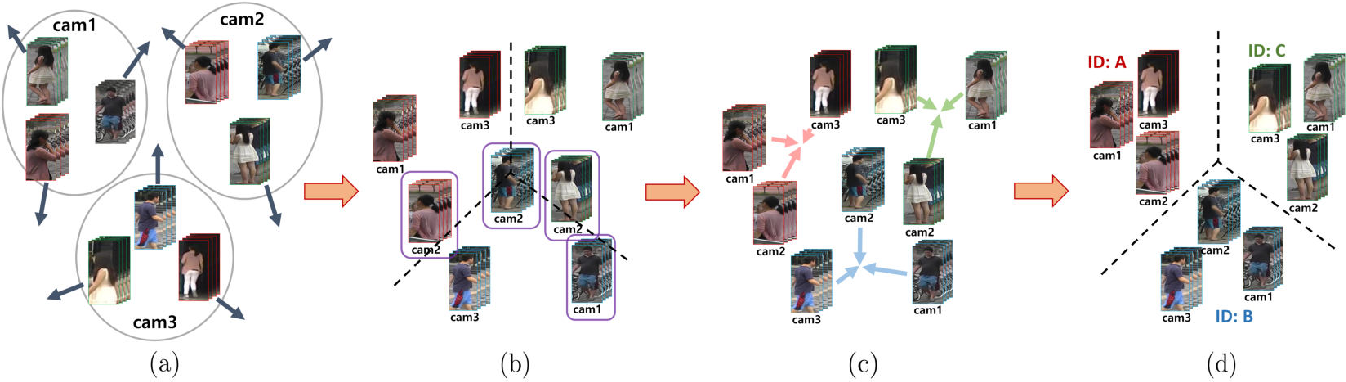 Figure 3 for Learning to Align Multi-Camera Domain for Unsupervised Video Person Re-Identification