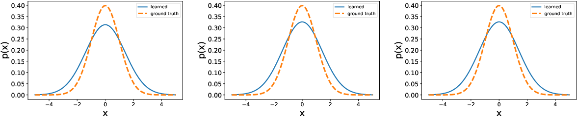Figure 2 for Non-parametric Models for Non-negative Functions