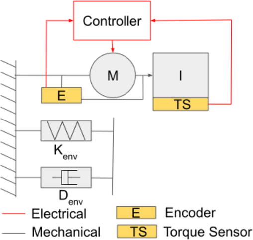 Figure 4 for Bio-mimetic Adaptive Force/Position Control Using Fractal Impedance