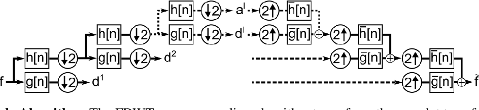 Figure 3 for Fully Learnable Deep Wavelet Transform for Unsupervised Monitoring of High-Frequency Time Series