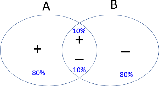 Figure 1 for Advancing subgroup fairness via sleeping experts