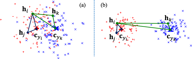 Figure 1 for Semantic Cluster Unary Loss for Efficient Deep Hashing