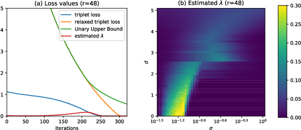 Figure 2 for Semantic Cluster Unary Loss for Efficient Deep Hashing