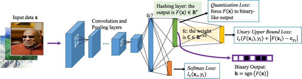 Figure 3 for Semantic Cluster Unary Loss for Efficient Deep Hashing