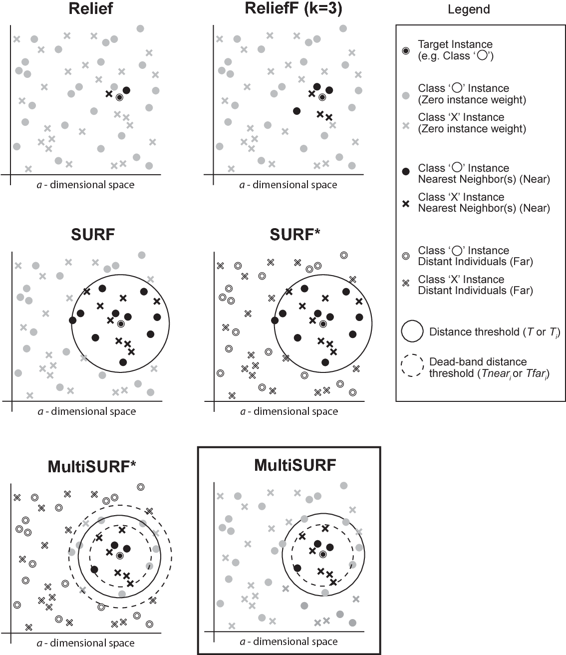 Figure 1 for Benchmarking Relief-Based Feature Selection Methods for Bioinformatics Data Mining