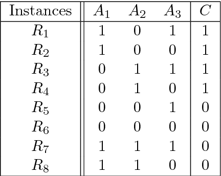 Figure 4 for Benchmarking Relief-Based Feature Selection Methods for Bioinformatics Data Mining