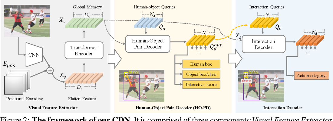 Figure 3 for Mining the Benefits of Two-stage and One-stage HOI Detection