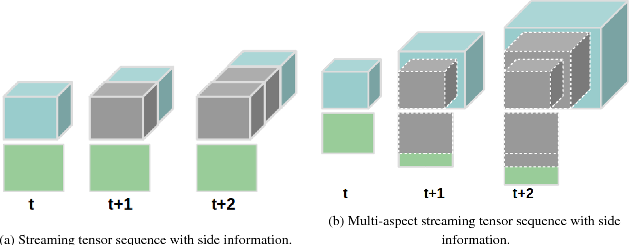 Figure 1 for Inductive Framework for Multi-Aspect Streaming Tensor Completion with Side Information