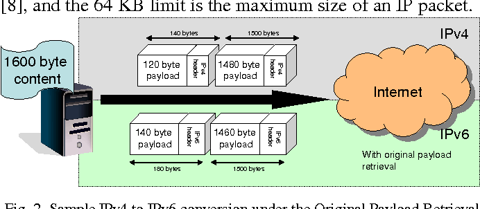 The Ethernet Frame Payload Size and Its Effect on IPv4 and IPv6 ...