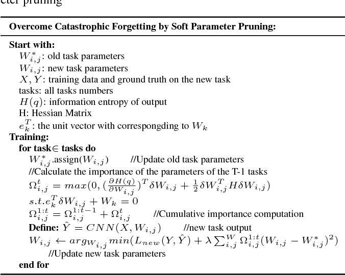 Figure 2 for Overcoming Catastrophic Forgetting by Soft Parameter Pruning