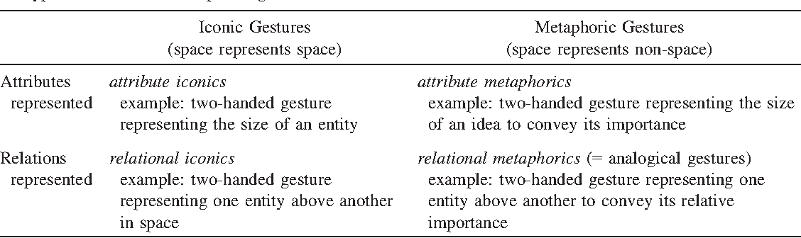 When Gesture Becomes Analogy Semantic Scholar