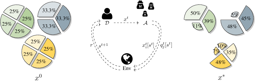 Figure 1 for Multi-agent Reinforcement Learning in Bayesian Stackelberg Markov Games for Adaptive Moving Target Defense