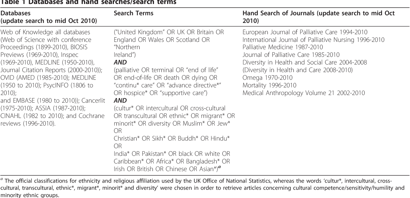 Figure 1 from Appraisal of literature reviews on end-of-life
