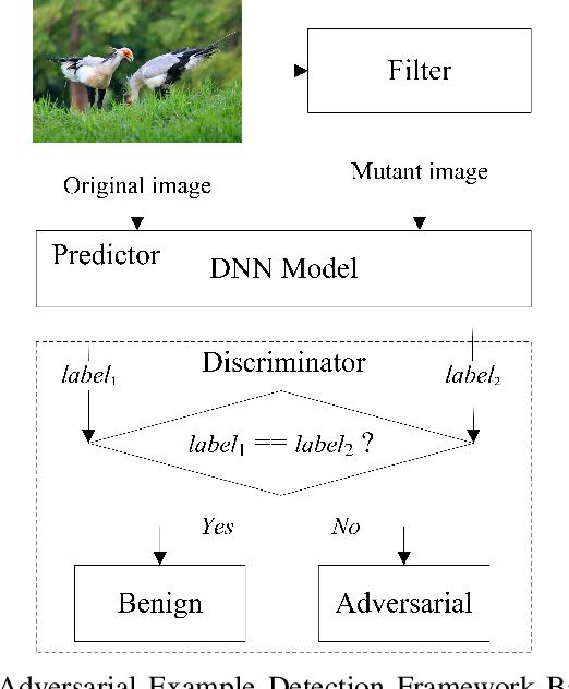 Figure 1 for Feature-Filter: Detecting Adversarial Examples through Filtering off Recessive Features