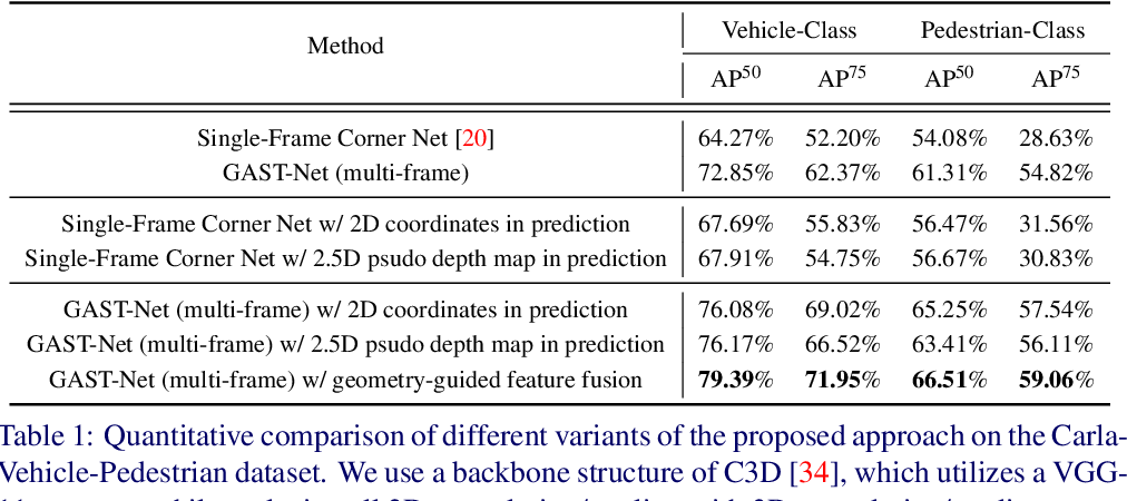 Figure 2 for Geometry-Aware Video Object Detection for Static Cameras
