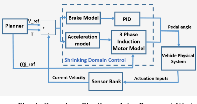 Figure 4 for Gradient Aware - Shrinking Domain based Control Design for Reactive Planning Frameworks used in Autonomous Vehicles