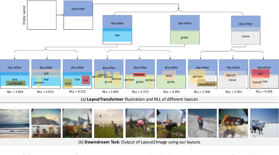 Figure 1 for Layout Generation and Completion with Self-attention