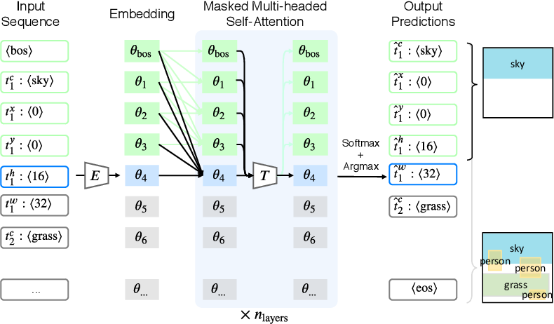 Figure 2 for Layout Generation and Completion with Self-attention