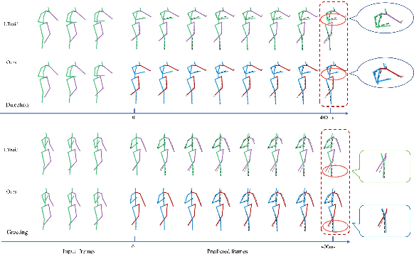Figure 3 for Adversarial Refinement Network for Human Motion Prediction