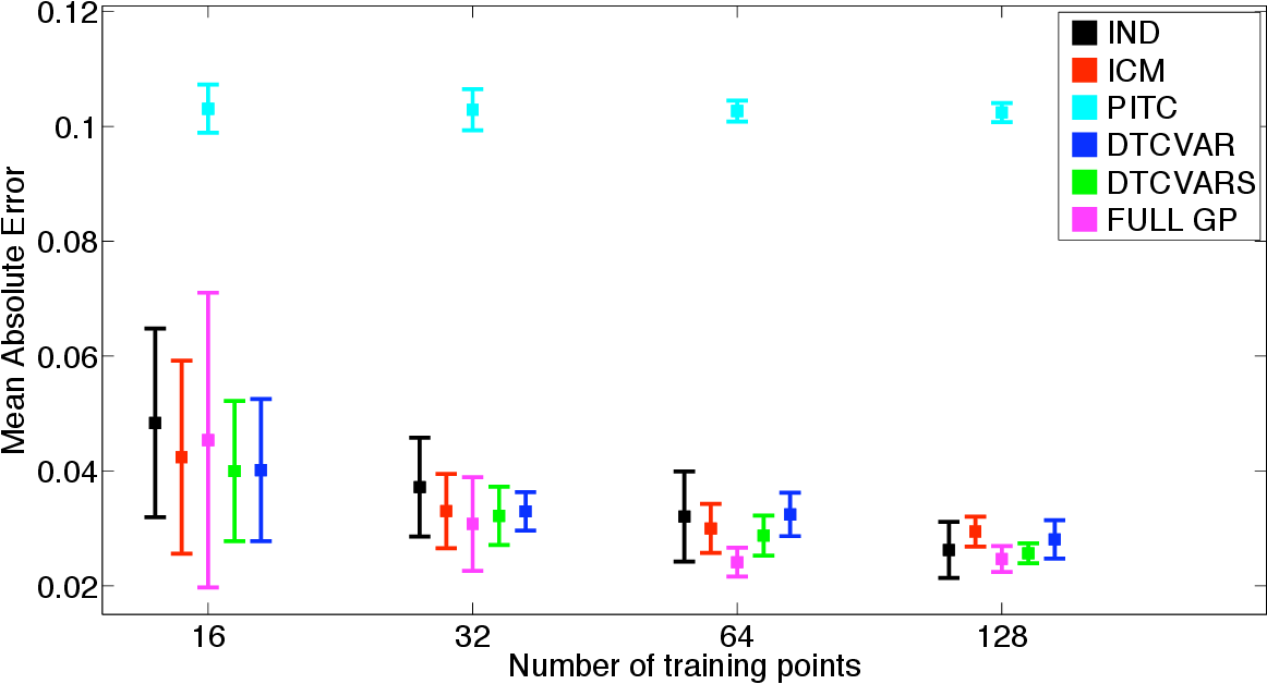 Figure 3 for Variational Inducing Kernels for Sparse Convolved Multiple Output Gaussian Processes
