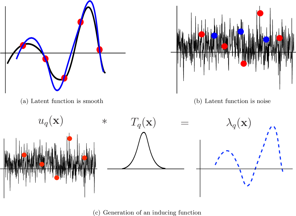 Figure 1 for Variational Inducing Kernels for Sparse Convolved Multiple Output Gaussian Processes