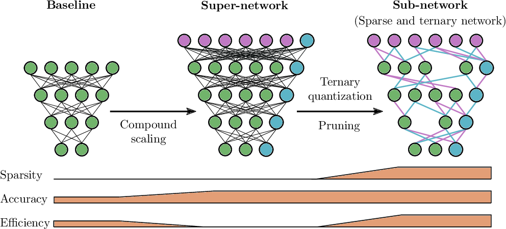 Figure 1 for Learning Sparse & Ternary Neural Networks with Entropy-Constrained Trained Ternarization (EC2T)