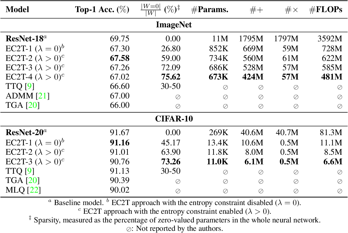 Figure 2 for Learning Sparse & Ternary Neural Networks with Entropy-Constrained Trained Ternarization (EC2T)