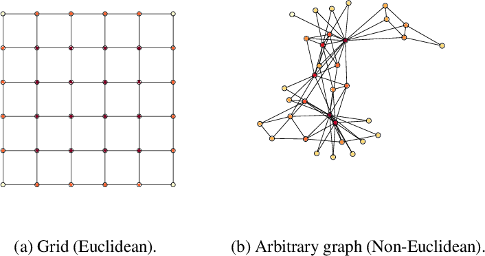 Figure 1 for Machine Learning on Graphs: A Model and Comprehensive Taxonomy