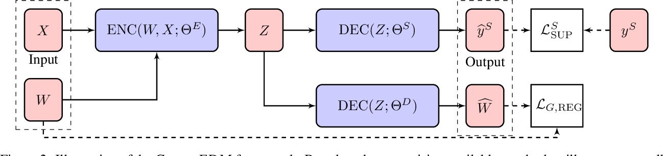 Figure 3 for Machine Learning on Graphs: A Model and Comprehensive Taxonomy