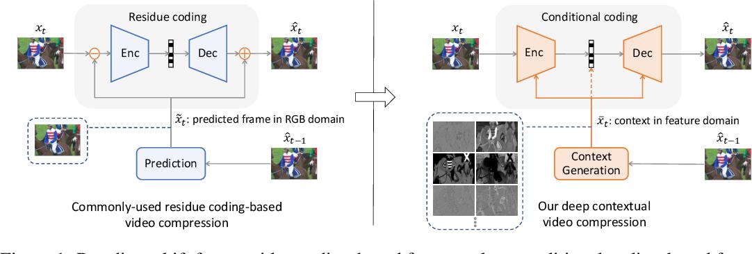 Figure 1 for Deep Contextual Video Compression