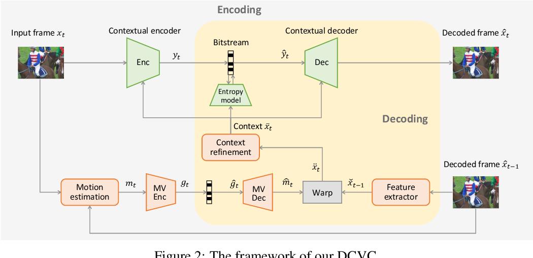Figure 3 for Deep Contextual Video Compression