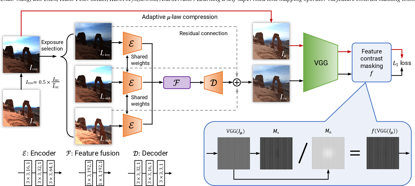 Figure 2 for Learning a self-supervised tone mapping operator via feature contrast masking loss