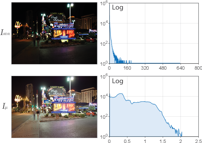 Figure 4 for Learning a self-supervised tone mapping operator via feature contrast masking loss