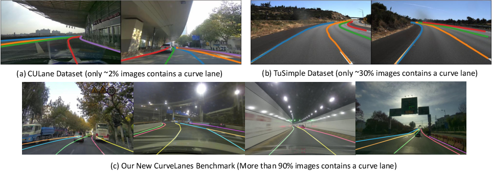 Figure 1 for CurveLane-NAS: Unifying Lane-Sensitive Architecture Search and Adaptive Point Blending