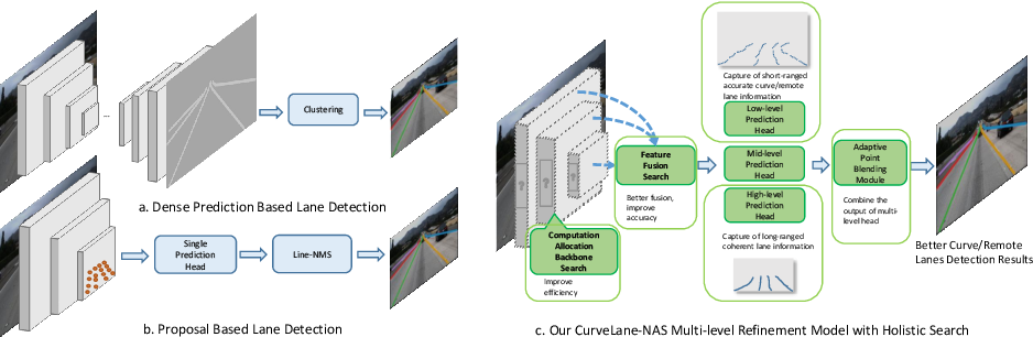 Figure 3 for CurveLane-NAS: Unifying Lane-Sensitive Architecture Search and Adaptive Point Blending